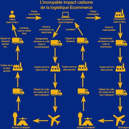Illustration 1 L'incroyable impact carbone de la logistique Ecommerce