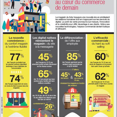 Illustration 1 Infographie #ParisRetailWeek : L'Humain et l'expérience au coeur du commerce de demain