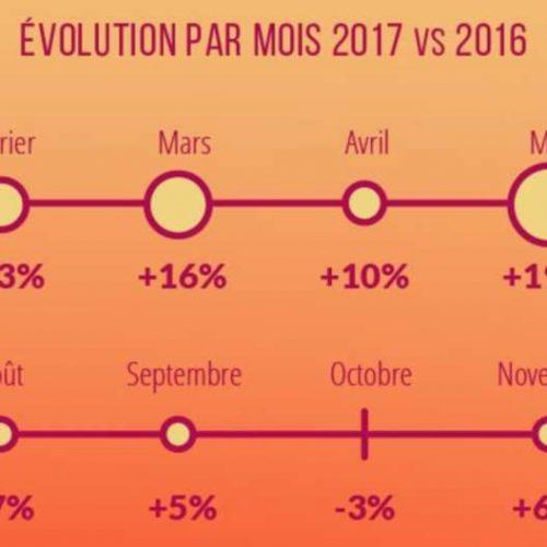 Illustration 1 Les chiffres clés de l'évolution du Ecommerce en 2017