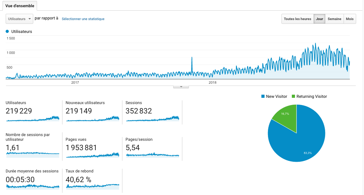 Vue Google Analytics