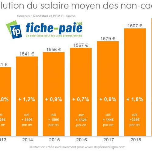 Illustration 1 [SOCIAL] Evolution du salaire des non-cadres : + 348€ en 1 an !