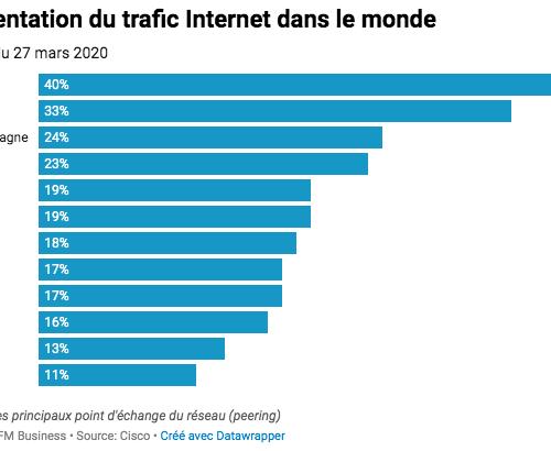 Illustration 1 [INTERNET] Quel trafic sur le réseau en période de confinement ?